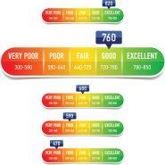 Beware of useless credit scores
